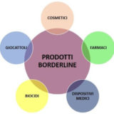 Prodotti borderline